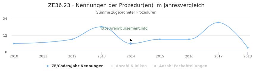 ZE36.23 Nennungen der Prozeduren und Anzahl der einsetzenden Kliniken, Fachabteilungen pro Jahr