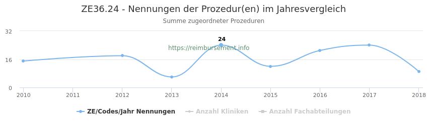 ZE36.24 Nennungen der Prozeduren und Anzahl der einsetzenden Kliniken, Fachabteilungen pro Jahr