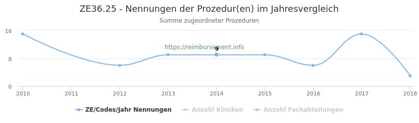 ZE36.25 Nennungen der Prozeduren und Anzahl der einsetzenden Kliniken, Fachabteilungen pro Jahr