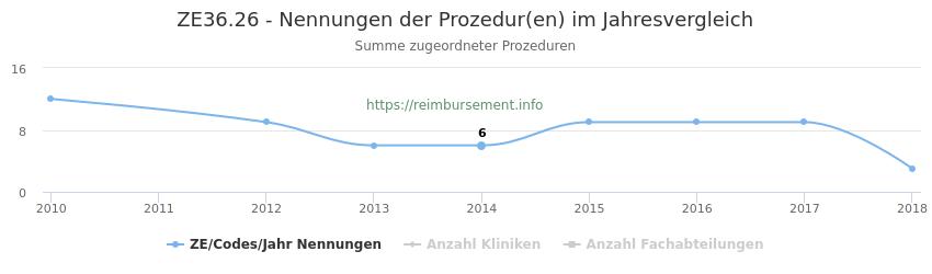 ZE36.26 Nennungen der Prozeduren und Anzahl der einsetzenden Kliniken, Fachabteilungen pro Jahr