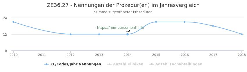 ZE36.27 Nennungen der Prozeduren und Anzahl der einsetzenden Kliniken, Fachabteilungen pro Jahr