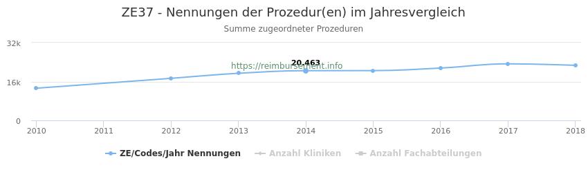 ZE37 Nennungen der Prozeduren und Anzahl der einsetzenden Kliniken, Fachabteilungen pro Jahr