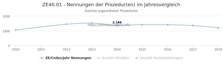 ZE40.01 Nennungen der Prozeduren und Anzahl der einsetzenden Kliniken, Fachabteilungen pro Jahr