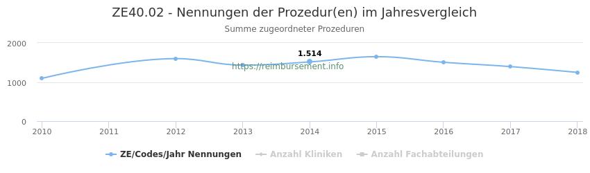 ZE40.02 Nennungen der Prozeduren und Anzahl der einsetzenden Kliniken, Fachabteilungen pro Jahr