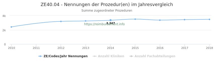 ZE40.04 Nennungen der Prozeduren und Anzahl der einsetzenden Kliniken, Fachabteilungen pro Jahr