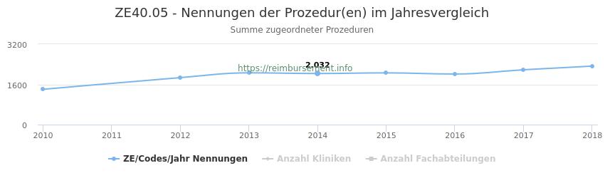 ZE40.05 Nennungen der Prozeduren und Anzahl der einsetzenden Kliniken, Fachabteilungen pro Jahr