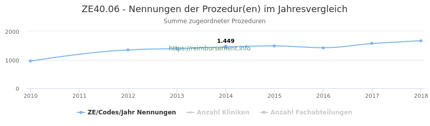 ZE40.06 Nennungen der Prozeduren und Anzahl der einsetzenden Kliniken, Fachabteilungen pro Jahr