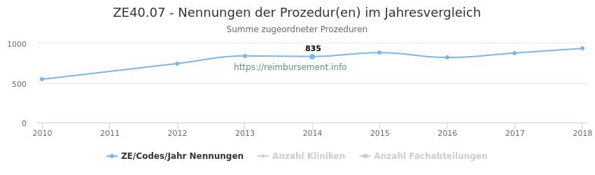 ZE40.07 Nennungen der Prozeduren und Anzahl der einsetzenden Kliniken, Fachabteilungen pro Jahr