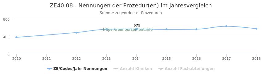 ZE40.08 Nennungen der Prozeduren und Anzahl der einsetzenden Kliniken, Fachabteilungen pro Jahr