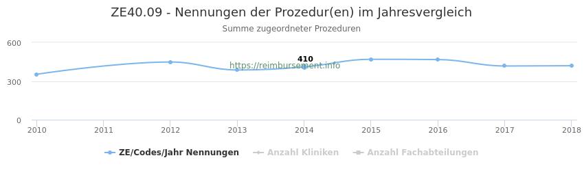 ZE40.09 Nennungen der Prozeduren und Anzahl der einsetzenden Kliniken, Fachabteilungen pro Jahr