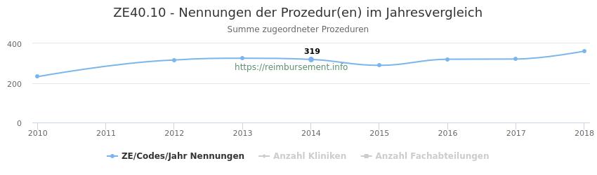 ZE40.10 Nennungen der Prozeduren und Anzahl der einsetzenden Kliniken, Fachabteilungen pro Jahr
