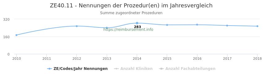ZE40.11 Nennungen der Prozeduren und Anzahl der einsetzenden Kliniken, Fachabteilungen pro Jahr