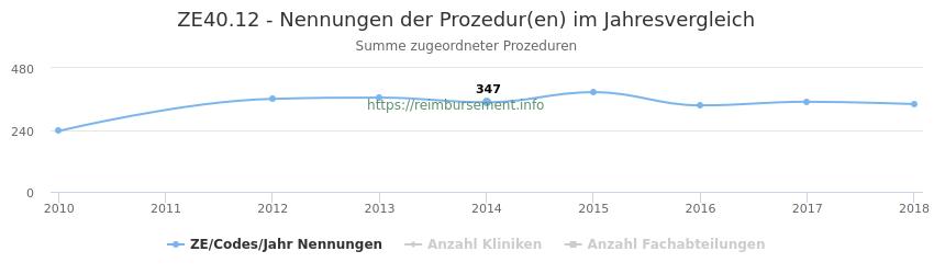 ZE40.12 Nennungen der Prozeduren und Anzahl der einsetzenden Kliniken, Fachabteilungen pro Jahr