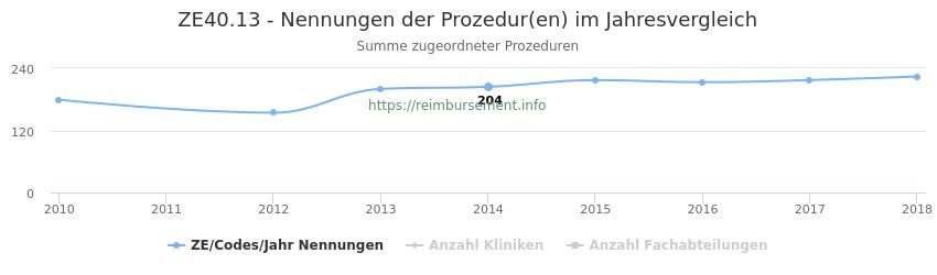 ZE40.13 Nennungen der Prozeduren und Anzahl der einsetzenden Kliniken, Fachabteilungen pro Jahr