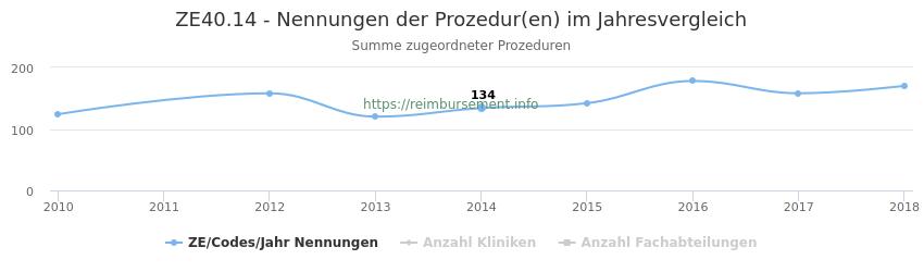 ZE40.14 Nennungen der Prozeduren und Anzahl der einsetzenden Kliniken, Fachabteilungen pro Jahr