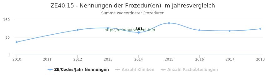 ZE40.15 Nennungen der Prozeduren und Anzahl der einsetzenden Kliniken, Fachabteilungen pro Jahr