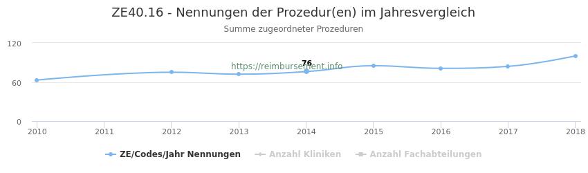 ZE40.16 Nennungen der Prozeduren und Anzahl der einsetzenden Kliniken, Fachabteilungen pro Jahr
