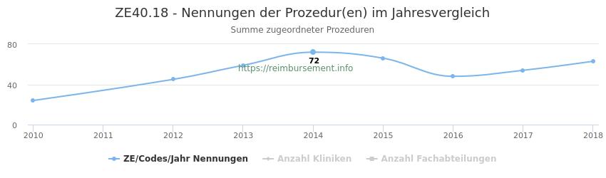 ZE40.18 Nennungen der Prozeduren und Anzahl der einsetzenden Kliniken, Fachabteilungen pro Jahr