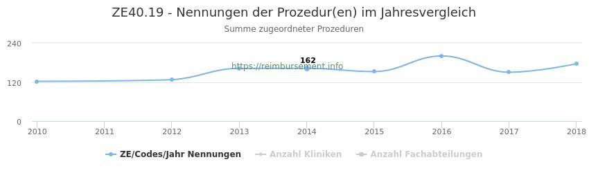 ZE40.19 Nennungen der Prozeduren und Anzahl der einsetzenden Kliniken, Fachabteilungen pro Jahr