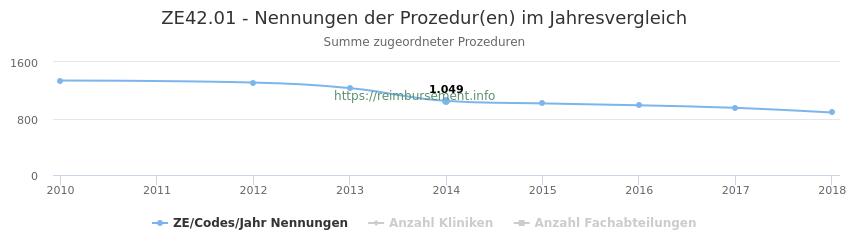 ZE42.01 Nennungen der Prozeduren und Anzahl der einsetzenden Kliniken, Fachabteilungen pro Jahr