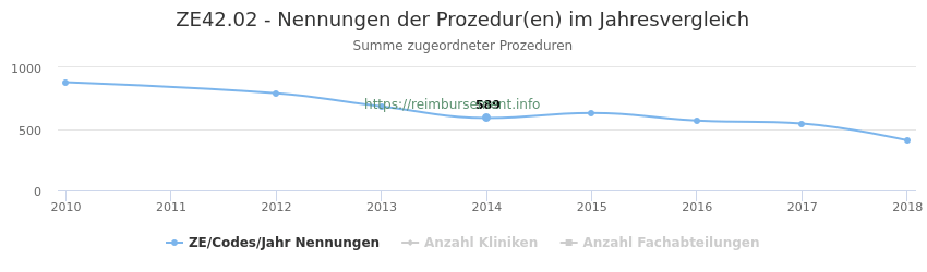 ZE42.02 Nennungen der Prozeduren und Anzahl der einsetzenden Kliniken, Fachabteilungen pro Jahr