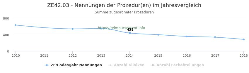 ZE42.03 Nennungen der Prozeduren und Anzahl der einsetzenden Kliniken, Fachabteilungen pro Jahr