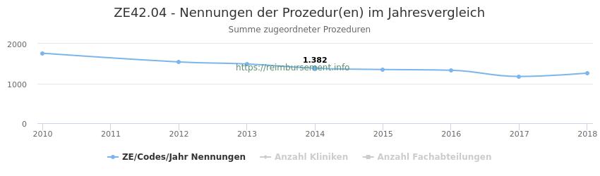ZE42.04 Nennungen der Prozeduren und Anzahl der einsetzenden Kliniken, Fachabteilungen pro Jahr