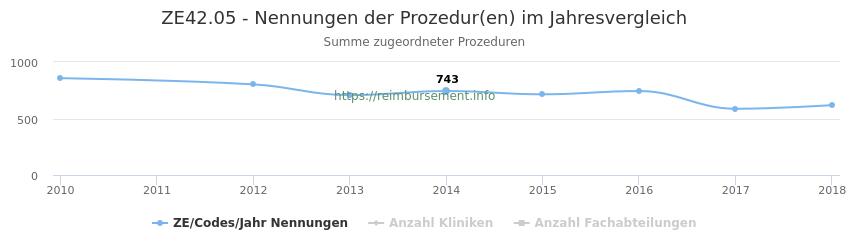 ZE42.05 Nennungen der Prozeduren und Anzahl der einsetzenden Kliniken, Fachabteilungen pro Jahr