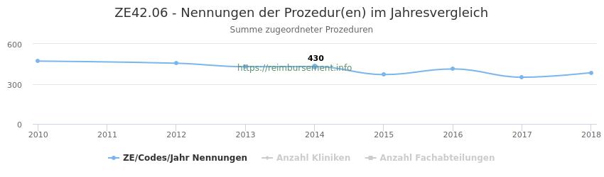 ZE42.06 Nennungen der Prozeduren und Anzahl der einsetzenden Kliniken, Fachabteilungen pro Jahr