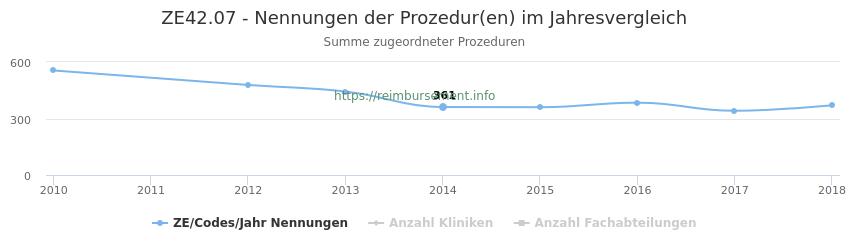 ZE42.07 Nennungen der Prozeduren und Anzahl der einsetzenden Kliniken, Fachabteilungen pro Jahr