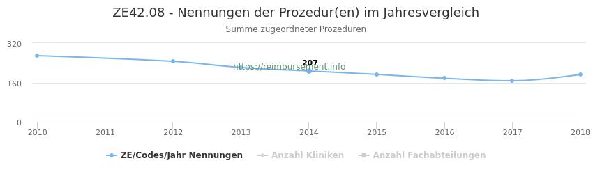 ZE42.08 Nennungen der Prozeduren und Anzahl der einsetzenden Kliniken, Fachabteilungen pro Jahr