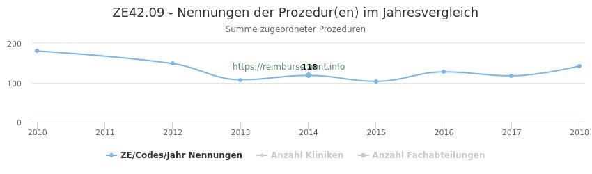 ZE42.09 Nennungen der Prozeduren und Anzahl der einsetzenden Kliniken, Fachabteilungen pro Jahr