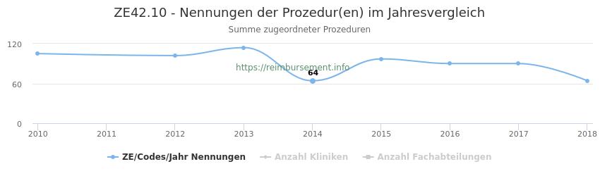 ZE42.10 Nennungen der Prozeduren und Anzahl der einsetzenden Kliniken, Fachabteilungen pro Jahr