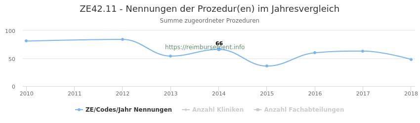 ZE42.11 Nennungen der Prozeduren und Anzahl der einsetzenden Kliniken, Fachabteilungen pro Jahr