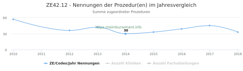ZE42.12 Nennungen der Prozeduren und Anzahl der einsetzenden Kliniken, Fachabteilungen pro Jahr