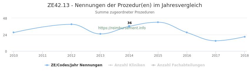 ZE42.13 Nennungen der Prozeduren und Anzahl der einsetzenden Kliniken, Fachabteilungen pro Jahr