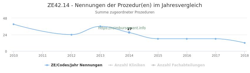 ZE42.14 Nennungen der Prozeduren und Anzahl der einsetzenden Kliniken, Fachabteilungen pro Jahr