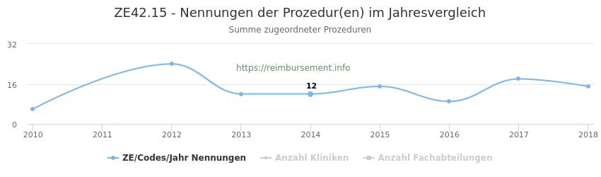 ZE42.15 Nennungen der Prozeduren und Anzahl der einsetzenden Kliniken, Fachabteilungen pro Jahr