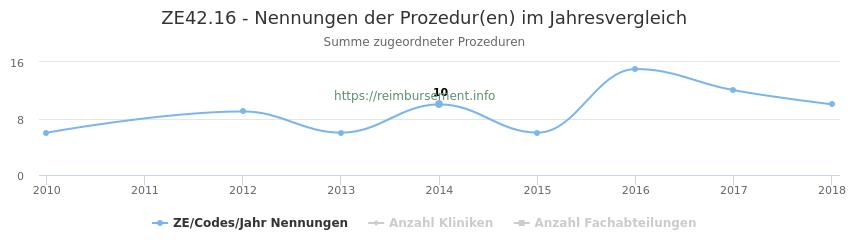 ZE42.16 Nennungen der Prozeduren und Anzahl der einsetzenden Kliniken, Fachabteilungen pro Jahr