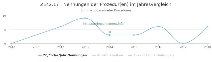 ZE42.17 Nennungen der Prozeduren und Anzahl der einsetzenden Kliniken, Fachabteilungen pro Jahr