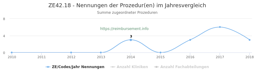 ZE42.18 Nennungen der Prozeduren und Anzahl der einsetzenden Kliniken, Fachabteilungen pro Jahr