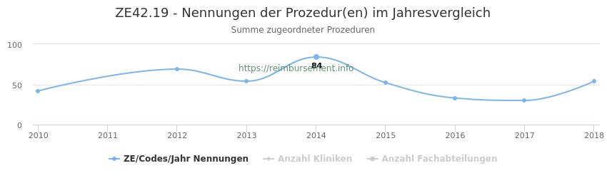ZE42.19 Nennungen der Prozeduren und Anzahl der einsetzenden Kliniken, Fachabteilungen pro Jahr