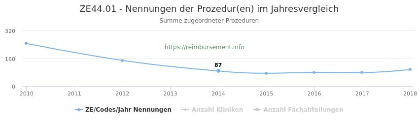 ZE44.01 Nennungen der Prozeduren und Anzahl der einsetzenden Kliniken, Fachabteilungen pro Jahr