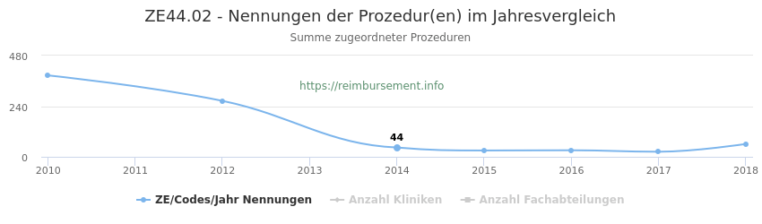 ZE44.02 Nennungen der Prozeduren und Anzahl der einsetzenden Kliniken, Fachabteilungen pro Jahr