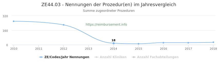 ZE44.03 Nennungen der Prozeduren und Anzahl der einsetzenden Kliniken, Fachabteilungen pro Jahr