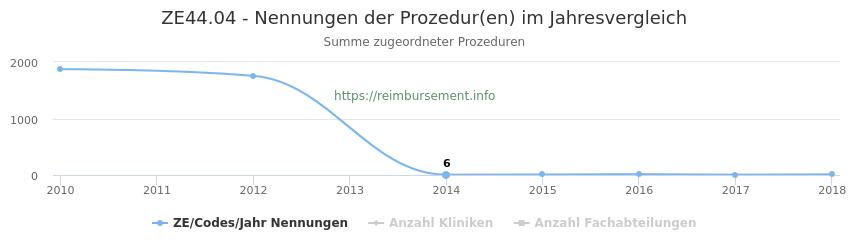 ZE44.04 Nennungen der Prozeduren und Anzahl der einsetzenden Kliniken, Fachabteilungen pro Jahr