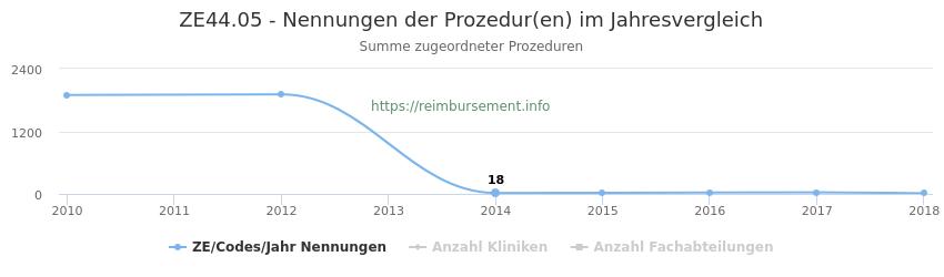 ZE44.05 Nennungen der Prozeduren und Anzahl der einsetzenden Kliniken, Fachabteilungen pro Jahr