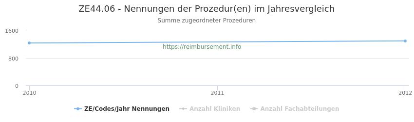 ZE44.06 Nennungen der Prozeduren und Anzahl der einsetzenden Kliniken, Fachabteilungen pro Jahr