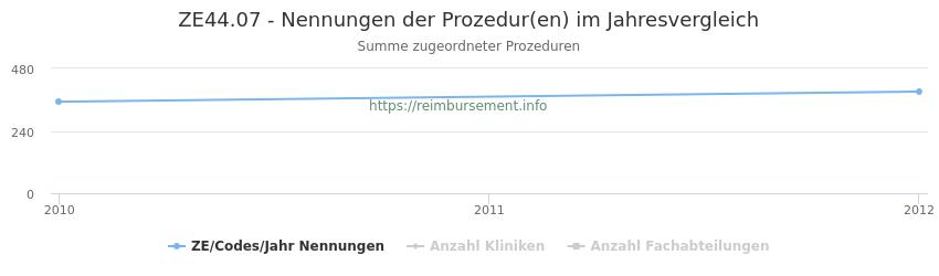 ZE44.07 Nennungen der Prozeduren und Anzahl der einsetzenden Kliniken, Fachabteilungen pro Jahr