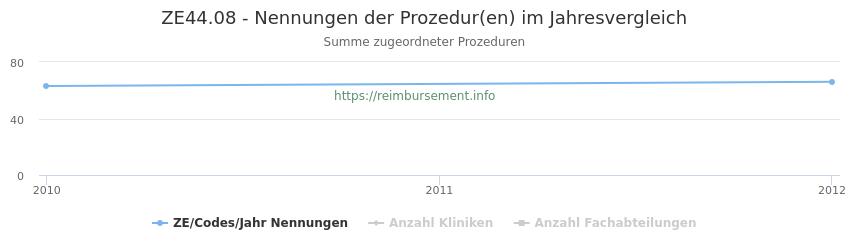 ZE44.08 Nennungen der Prozeduren und Anzahl der einsetzenden Kliniken, Fachabteilungen pro Jahr
